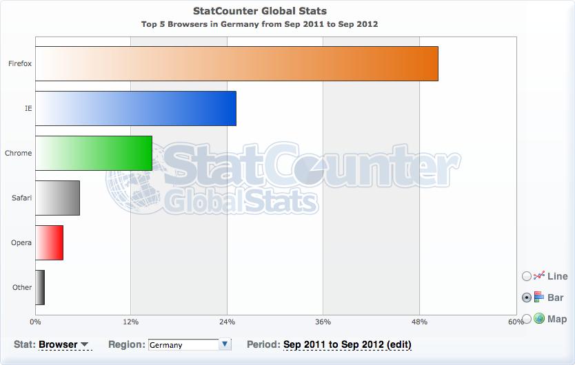 Firefox stats